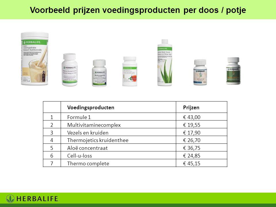 Voorbeeld prijzen voedingsproducten per doos / potje