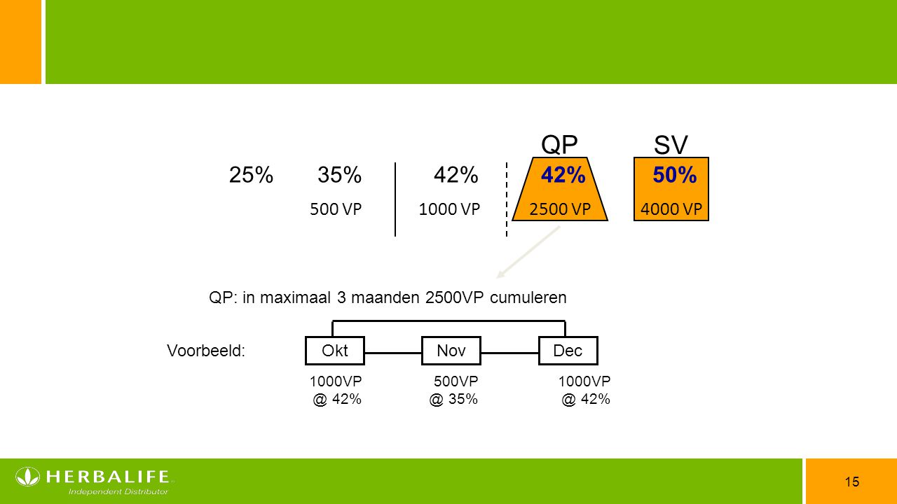 QP: in maximaal 3 maanden 2500VP cumuleren
