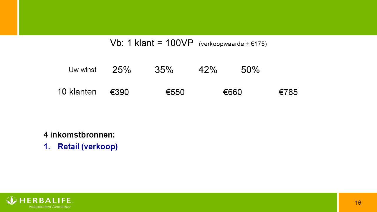Vb: 1 klant = 100VP (verkoopwaarde  €175)