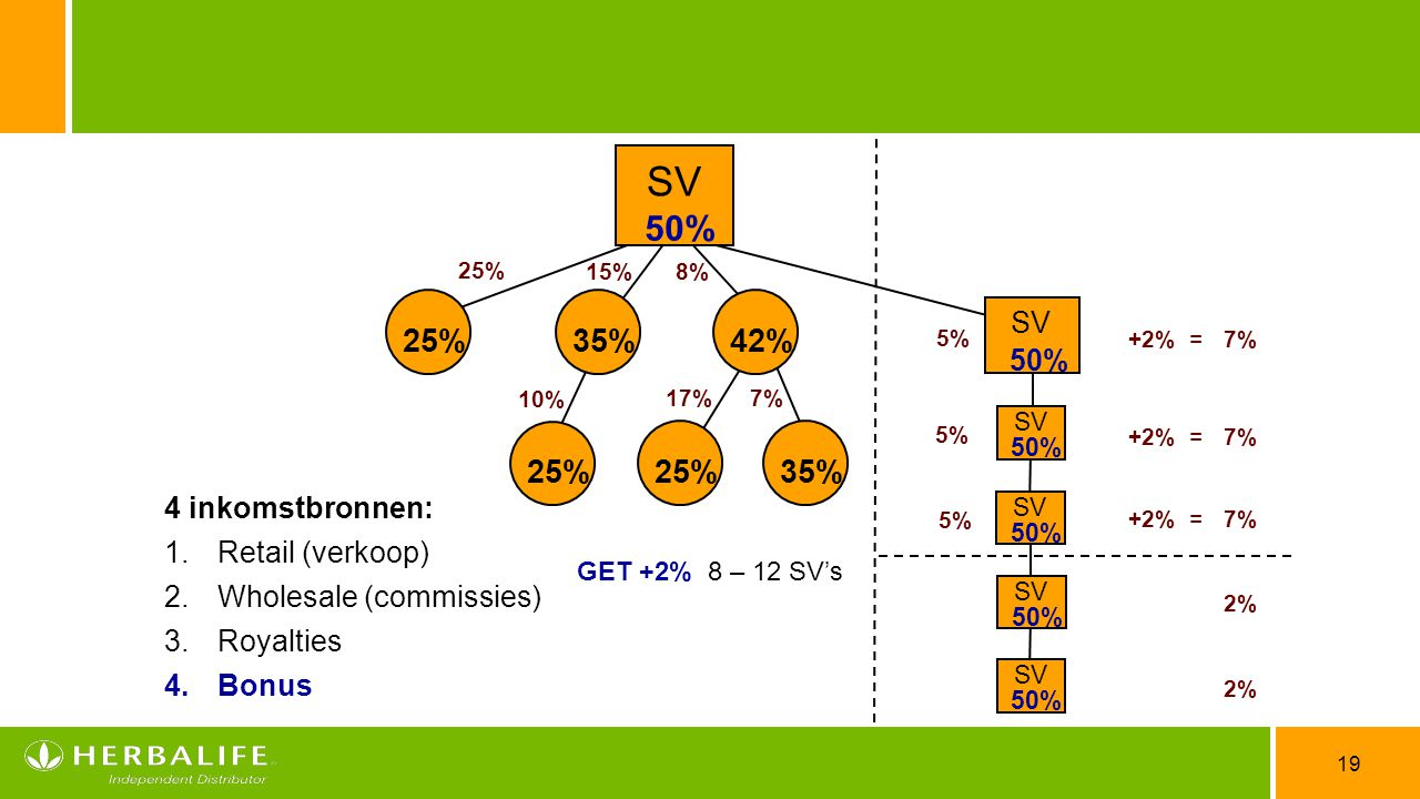 SV 50% 25% 35% 42% 25% 25% 35% SV 50% 4 inkomstbronnen: