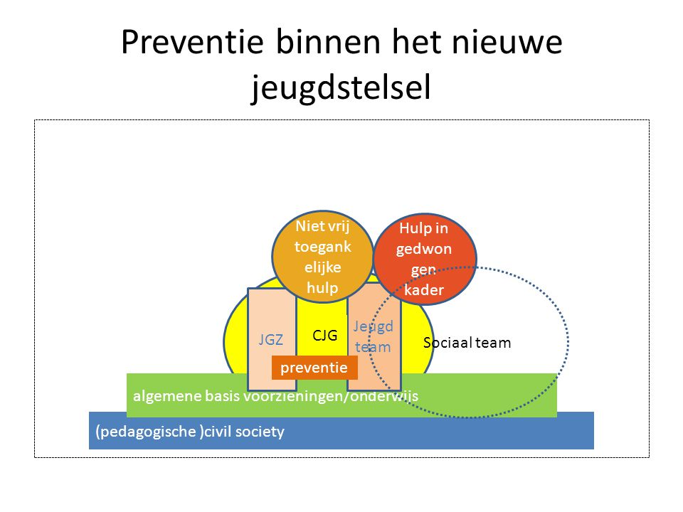Preventie binnen het nieuwe jeugdstelsel