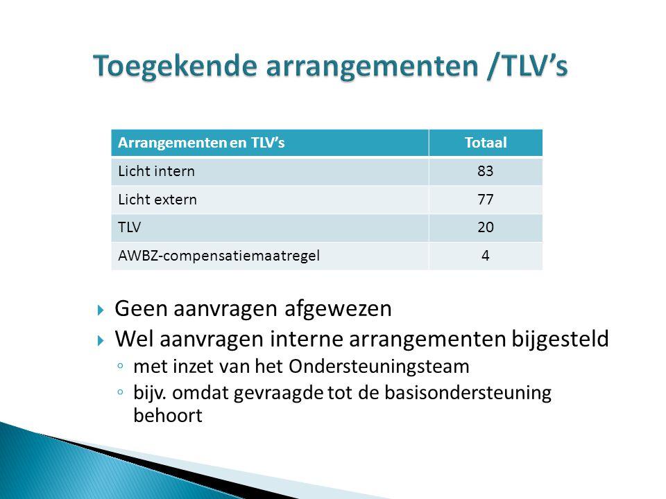Toegekende arrangementen /TLV's