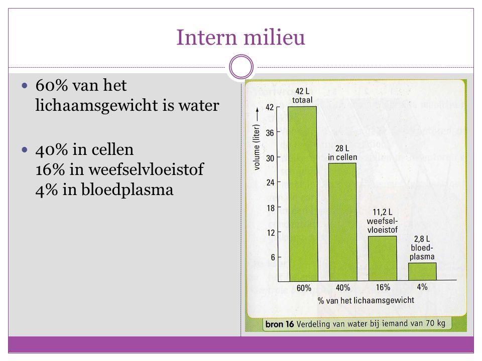 Intern milieu 60% van het lichaamsgewicht is water