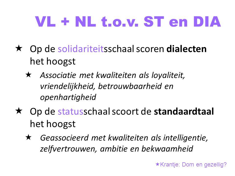 VL + NL t.o.v. ST en DIA Op de solidariteitsschaal scoren dialecten het hoogst.