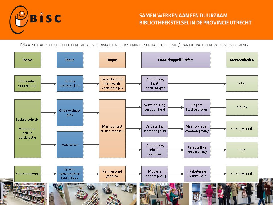 Maatschappelijke effecten bieb: informatie voorziening, sociale cohesie / participatie en woonomgeving