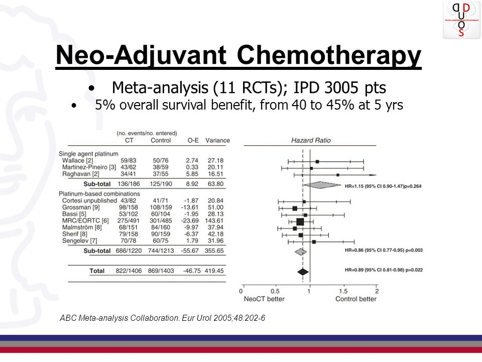 Neo-Adjuvant Chemotherapy