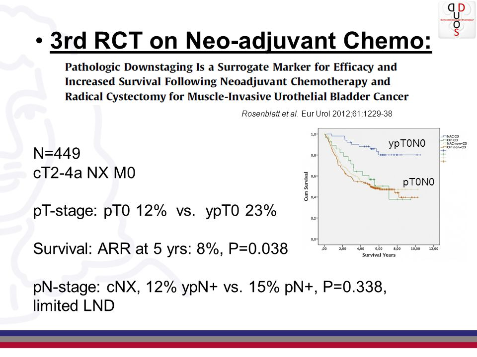 3rd RCT on Neo-adjuvant Chemo: