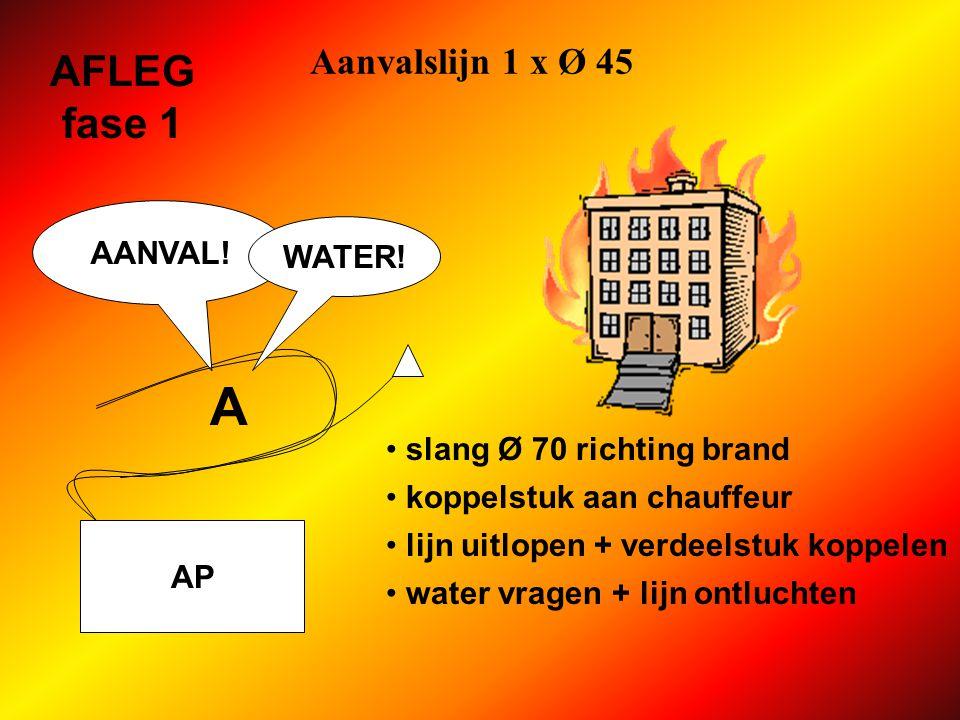 A AFLEG fase 1 Aanvalslijn 1 x Ø 45 AANVAL! WATER!