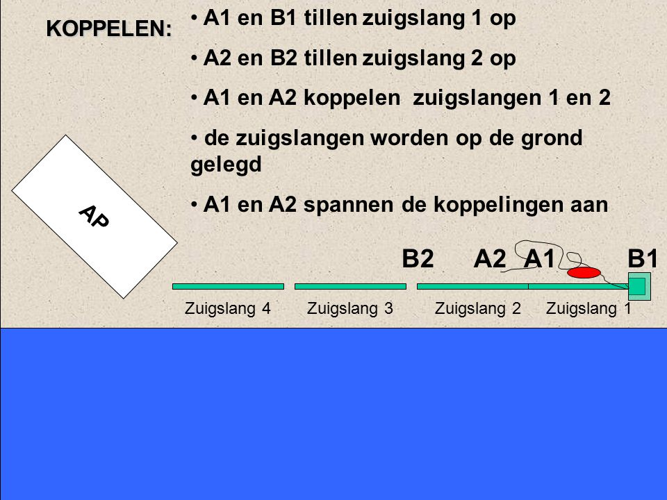 B2 A2 A1 B1 KOPPELEN: A1 en B1 tillen zuigslang 1 op