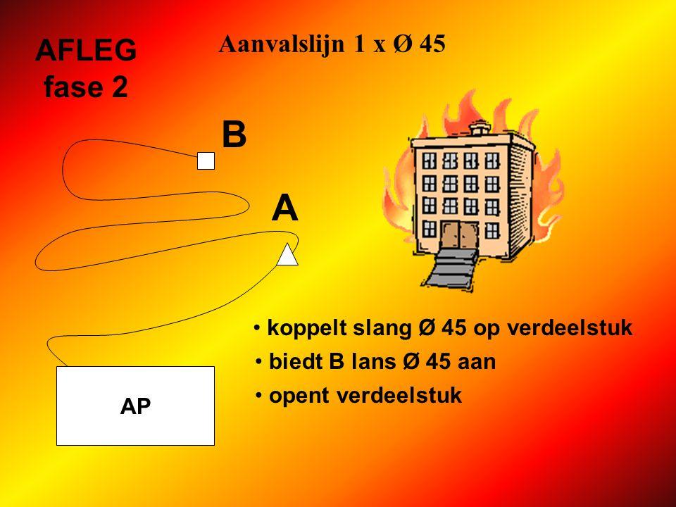 B A AFLEG fase 2 Aanvalslijn 1 x Ø 45