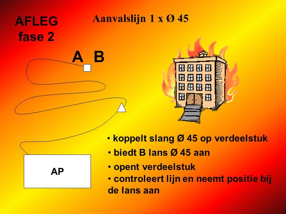 A B AFLEG fase 2 Aanvalslijn 1 x Ø 45