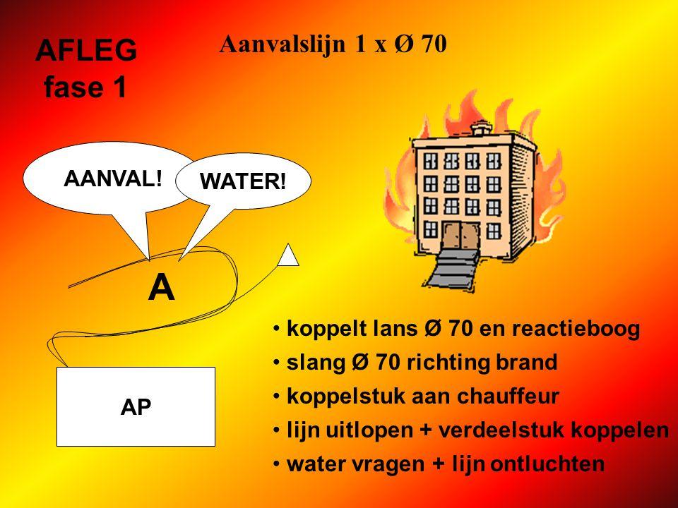 A AFLEG fase 1 Aanvalslijn 1 x Ø 70 AANVAL! WATER!