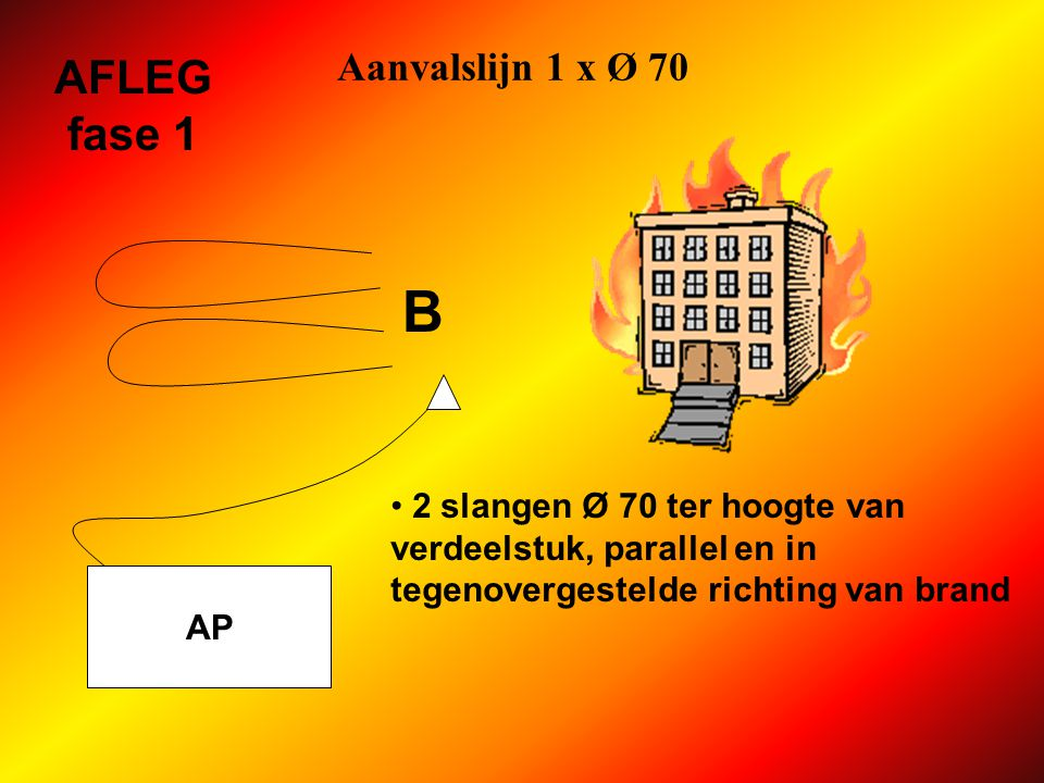 B AFLEG fase 1 Aanvalslijn 1 x Ø 70