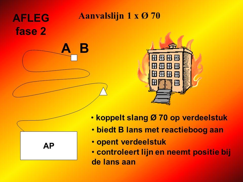 A B AFLEG fase 2 Aanvalslijn 1 x Ø 70
