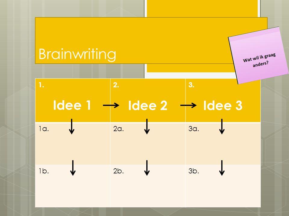 Brainwriting Idee 1 Idee 2 Idee 3 1. 2. 3. 1a. 2a. 3a. 1b. 2b. 3b.
