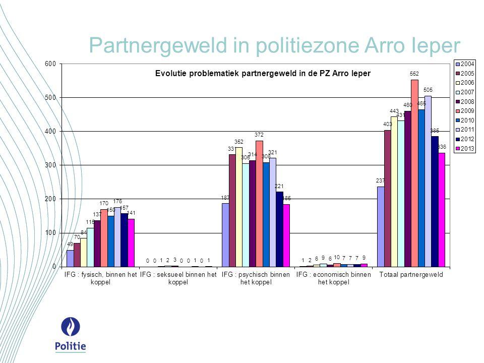 Partnergeweld in politiezone Arro Ieper