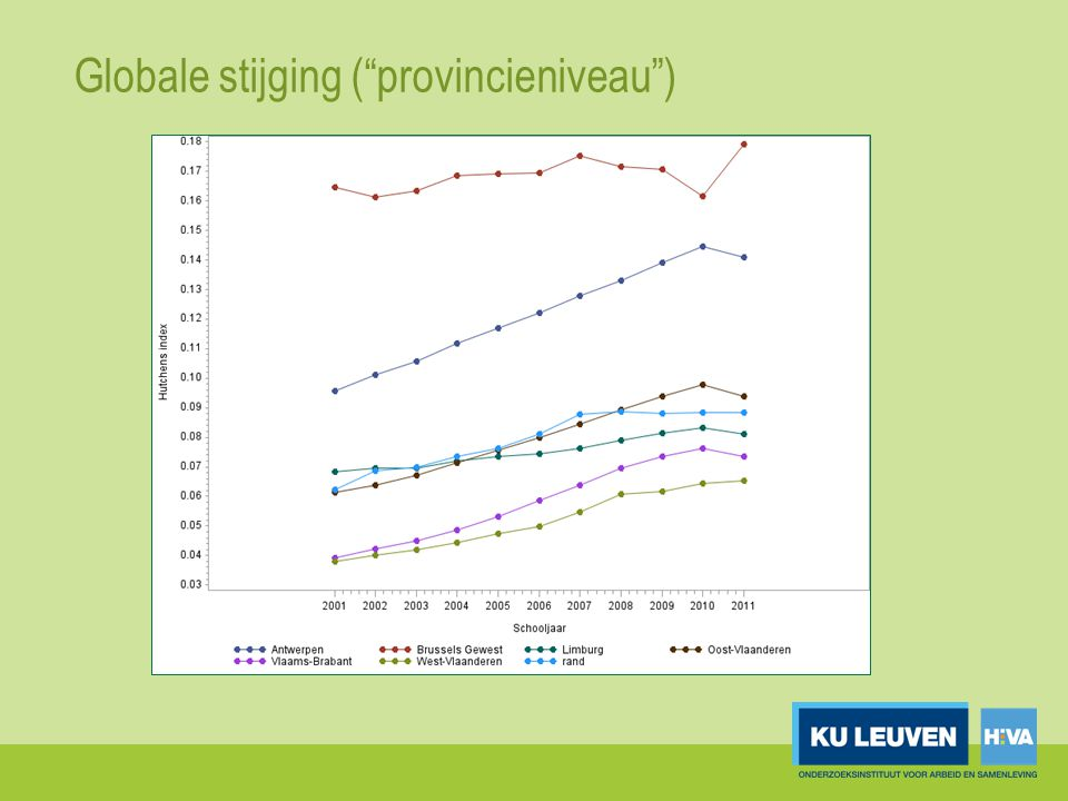 Globale stijging ( provincieniveau )