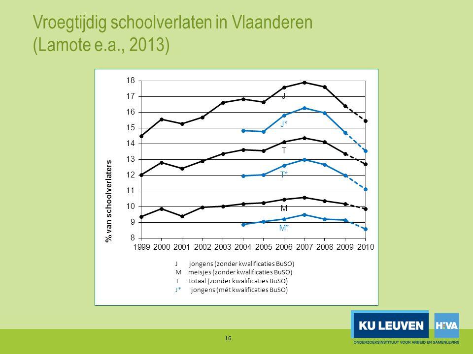 Vroegtijdig schoolverlaten in Vlaanderen (Lamote e.a., 2013)