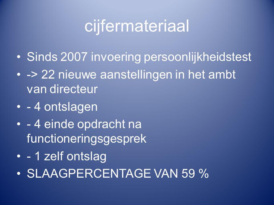 cijfermateriaal Sinds 2007 invoering persoonlijkheidstest