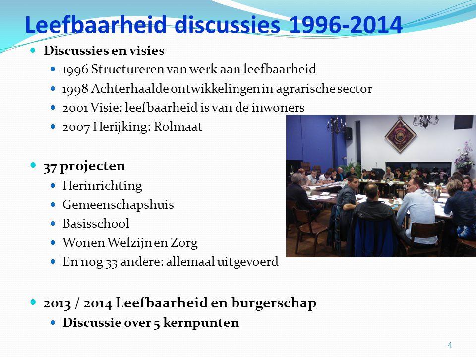 Leefbaarheid discussies 1996-2014
