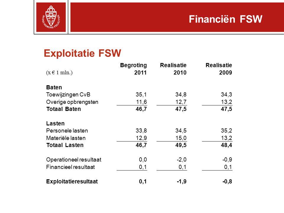 Financiën FSW Exploitatie FSW Begroting Realisatie (x € 1 mln.) 2011