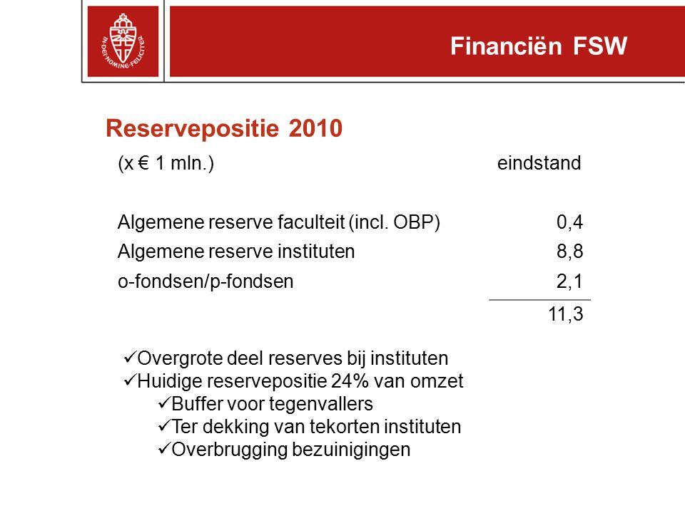 Financiën FSW Reservepositie 2010 (x € 1 mln.) eindstand