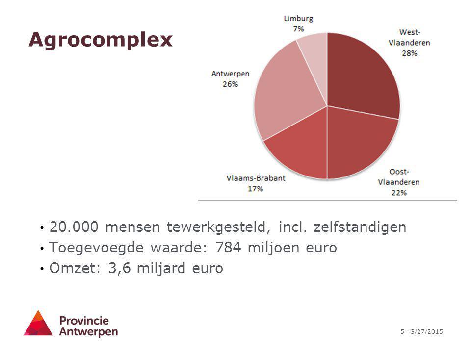 Agrocomplex 20.000 mensen tewerkgesteld, incl. zelfstandigen