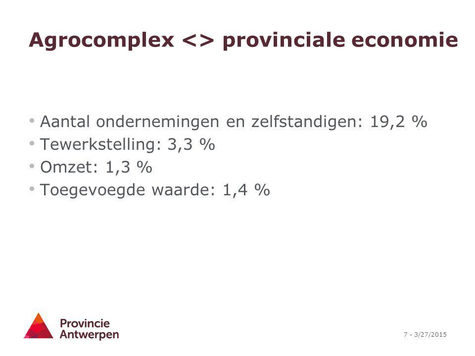 Agrocomplex <> provinciale economie