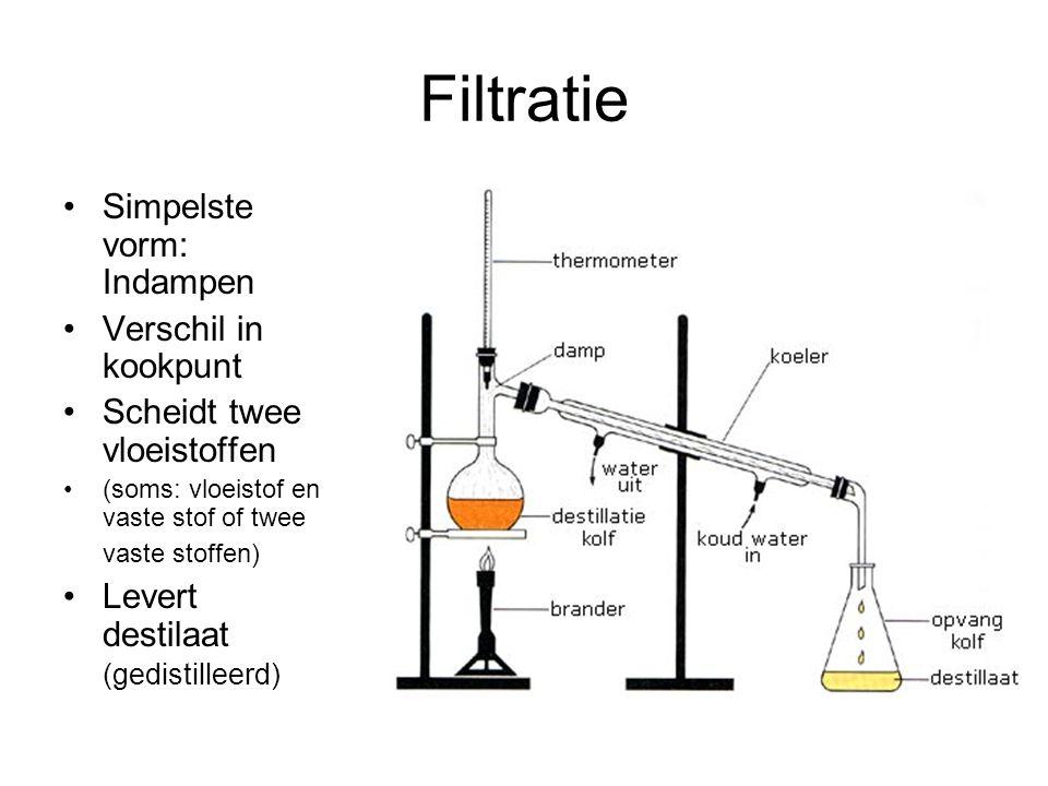 Filtratie Simpelste vorm: Indampen Verschil in kookpunt