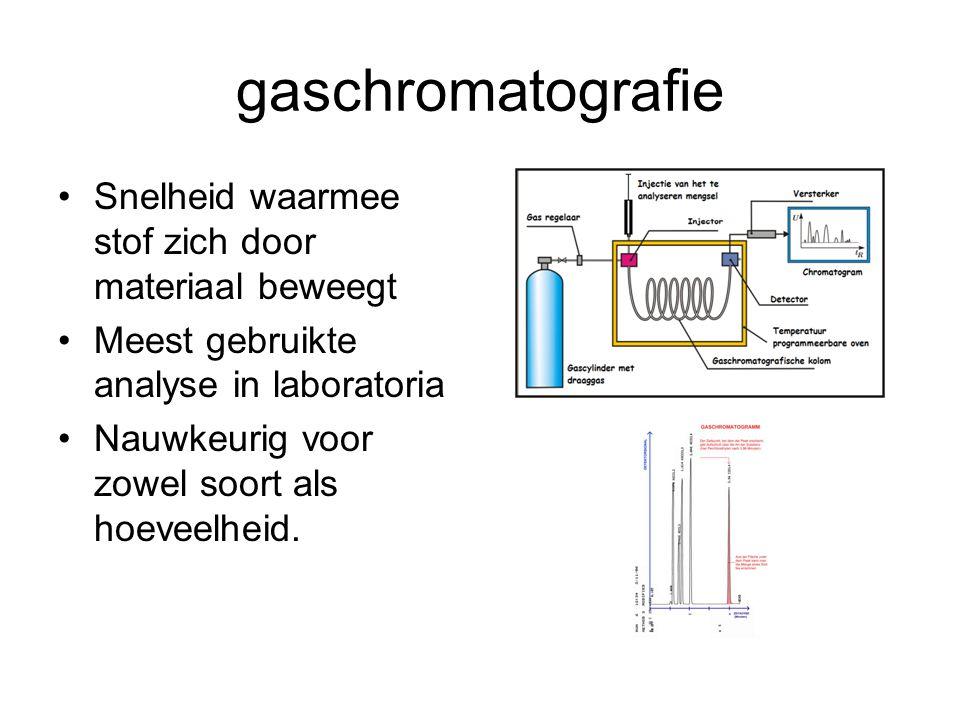 gaschromatografie Snelheid waarmee stof zich door materiaal beweegt