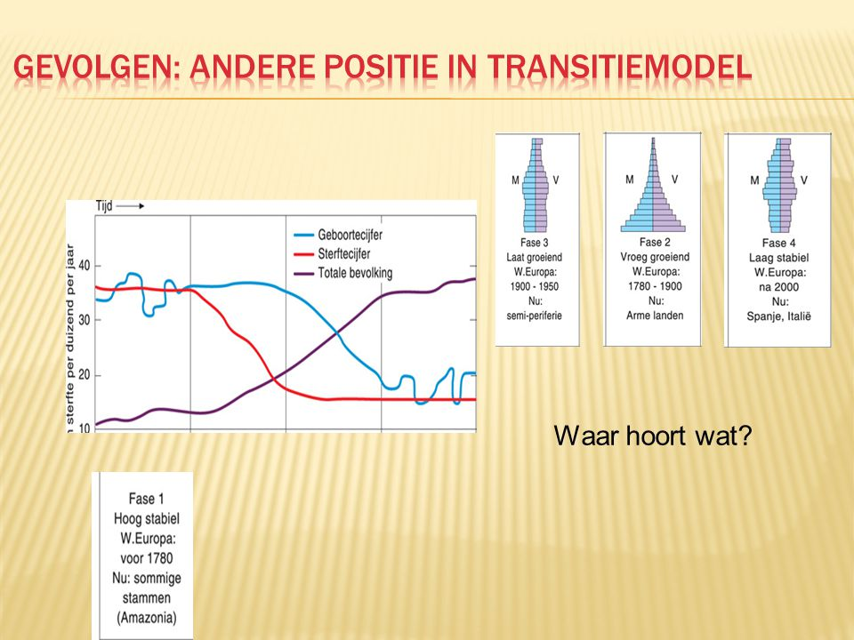 Gevolgen: andere positie in transitiemodel