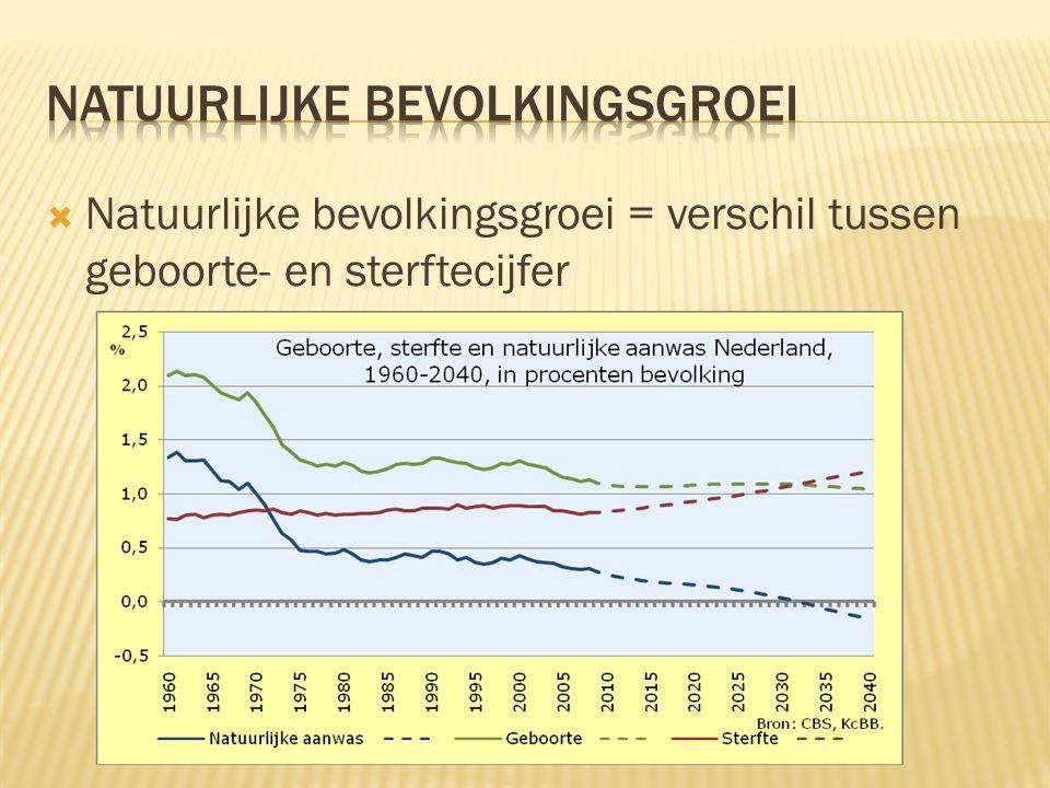 Natuurlijke bevolkingsgroei