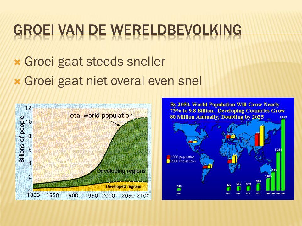 Groei van de wereldbevolking