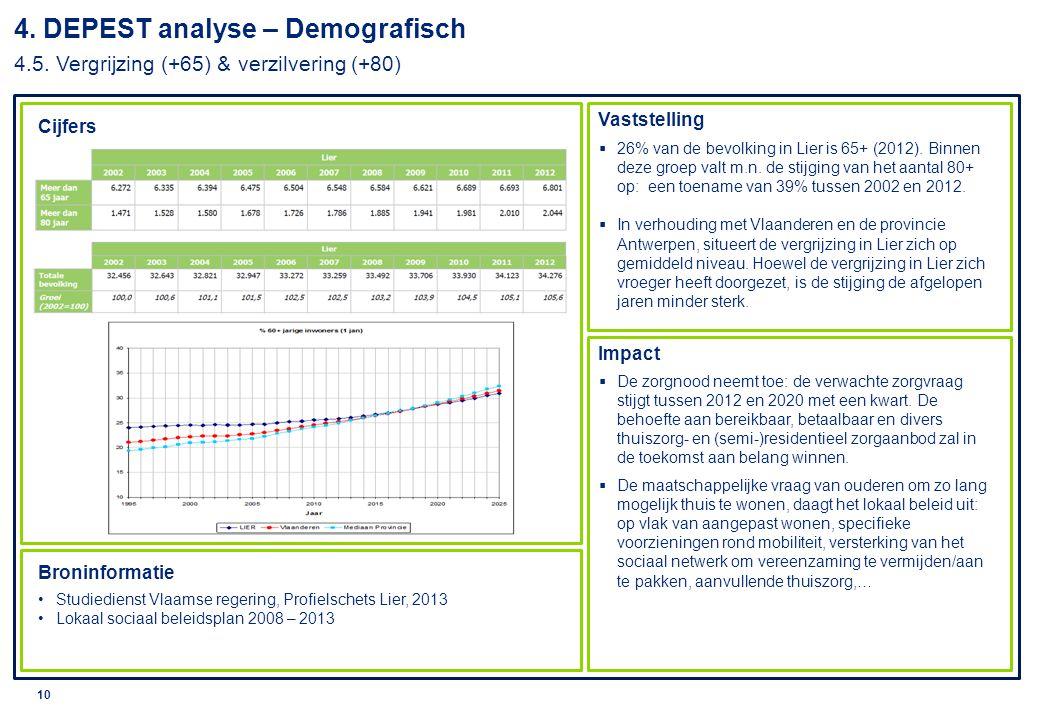 4. DEPEST analyse – Demografisch 4. 5