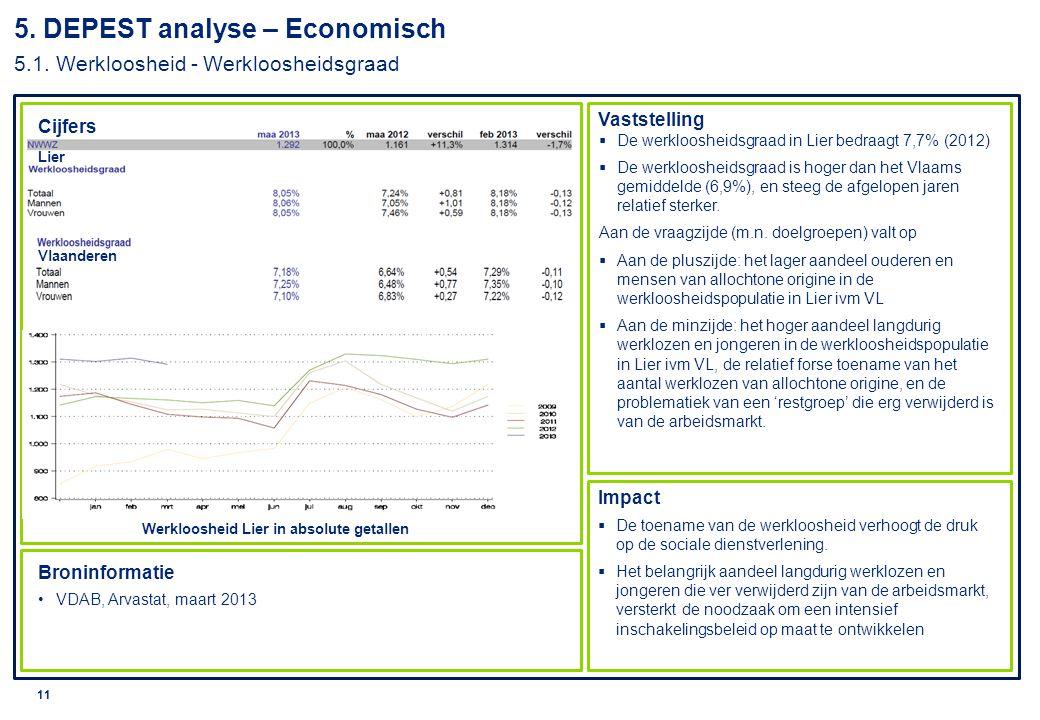 5. DEPEST analyse – Economisch 5.1. Werkloosheid - Werkloosheidsgraad