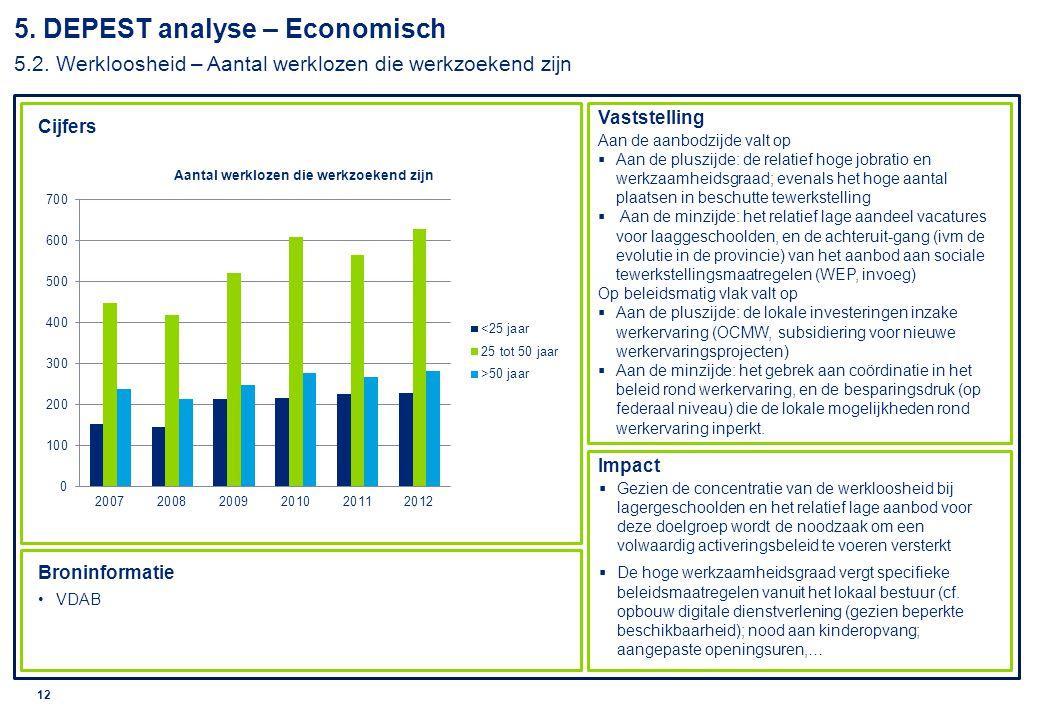 5. DEPEST analyse – Economisch 5. 2