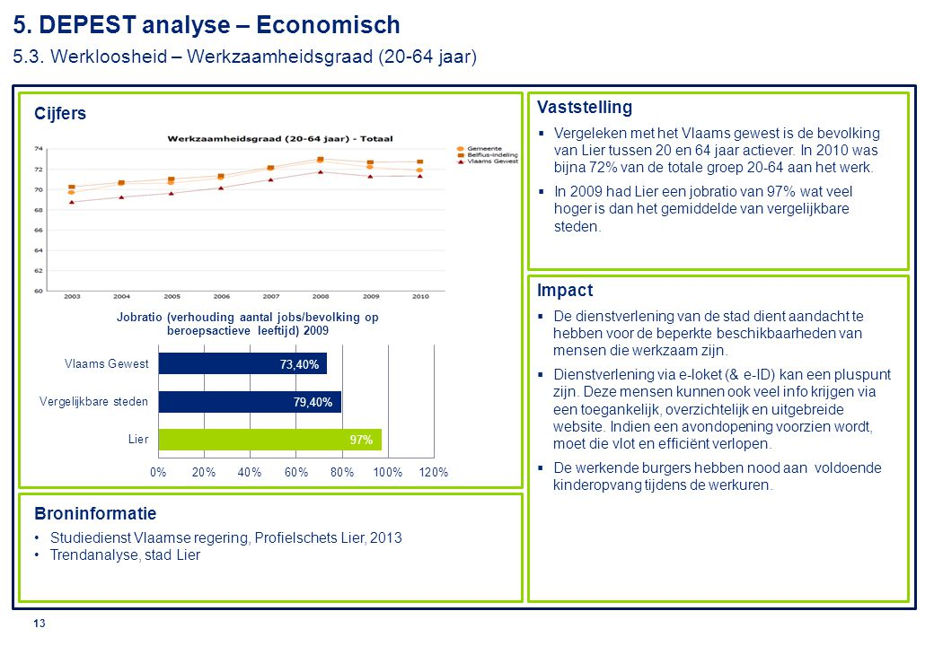 5. DEPEST analyse – Economisch 5. 3