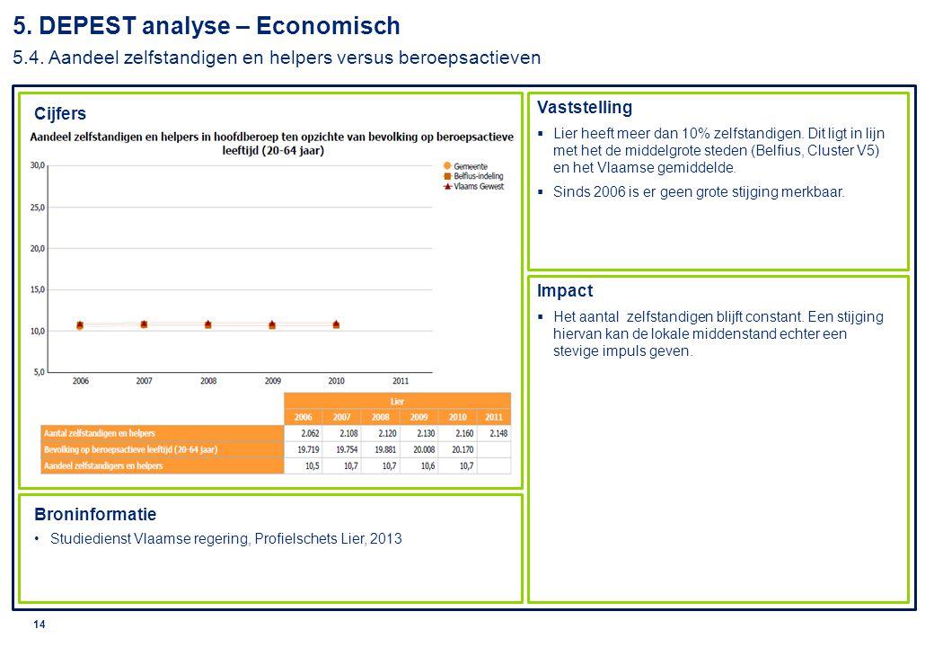 5. DEPEST analyse – Economisch 5. 4