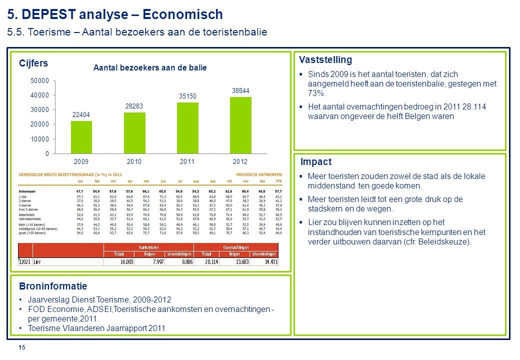 5. DEPEST analyse – Economisch 5. 5