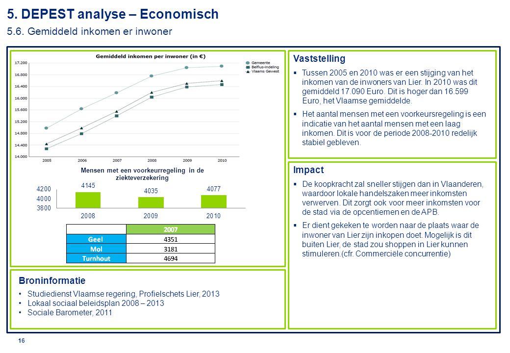 5. DEPEST analyse – Economisch 5.6. Gemiddeld inkomen er inwoner