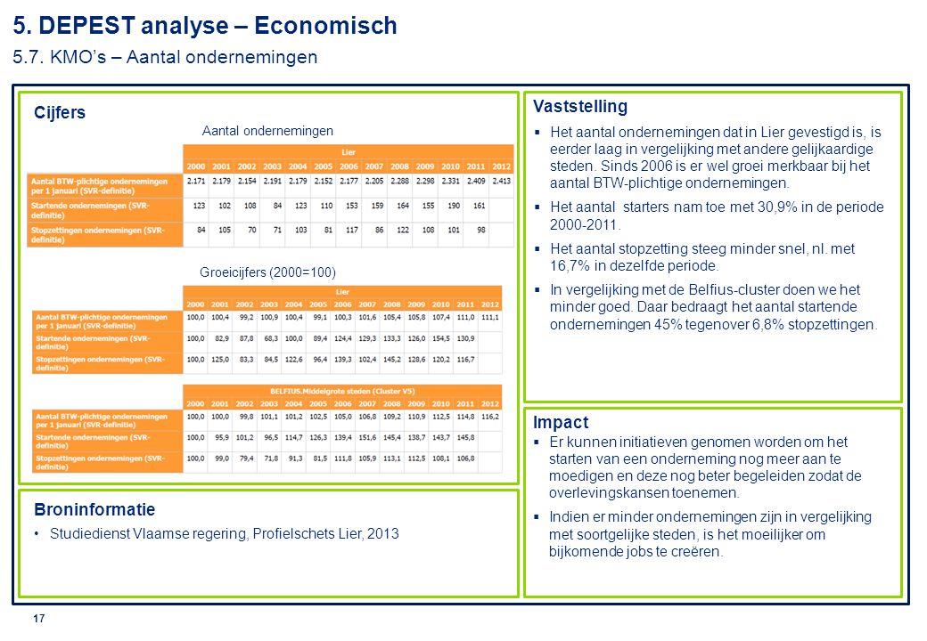 5. DEPEST analyse – Economisch 5.7. KMO's – Aantal ondernemingen