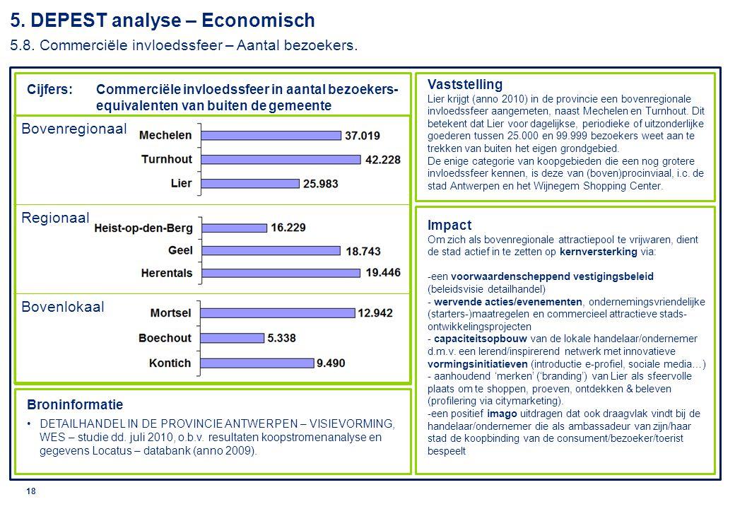 5. DEPEST analyse – Economisch 5. 8