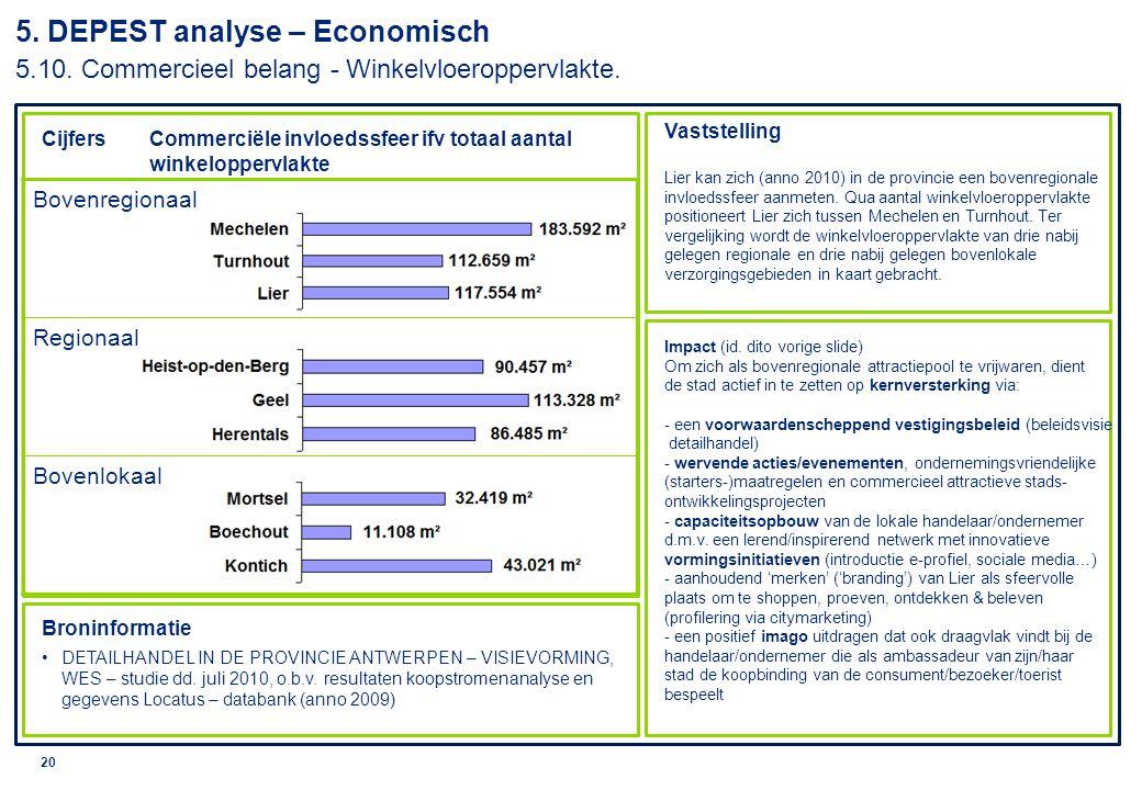 5. DEPEST analyse – Economisch 5. 10