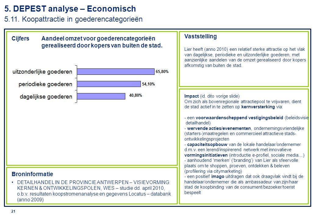 5. DEPEST analyse – Economisch 5. 11