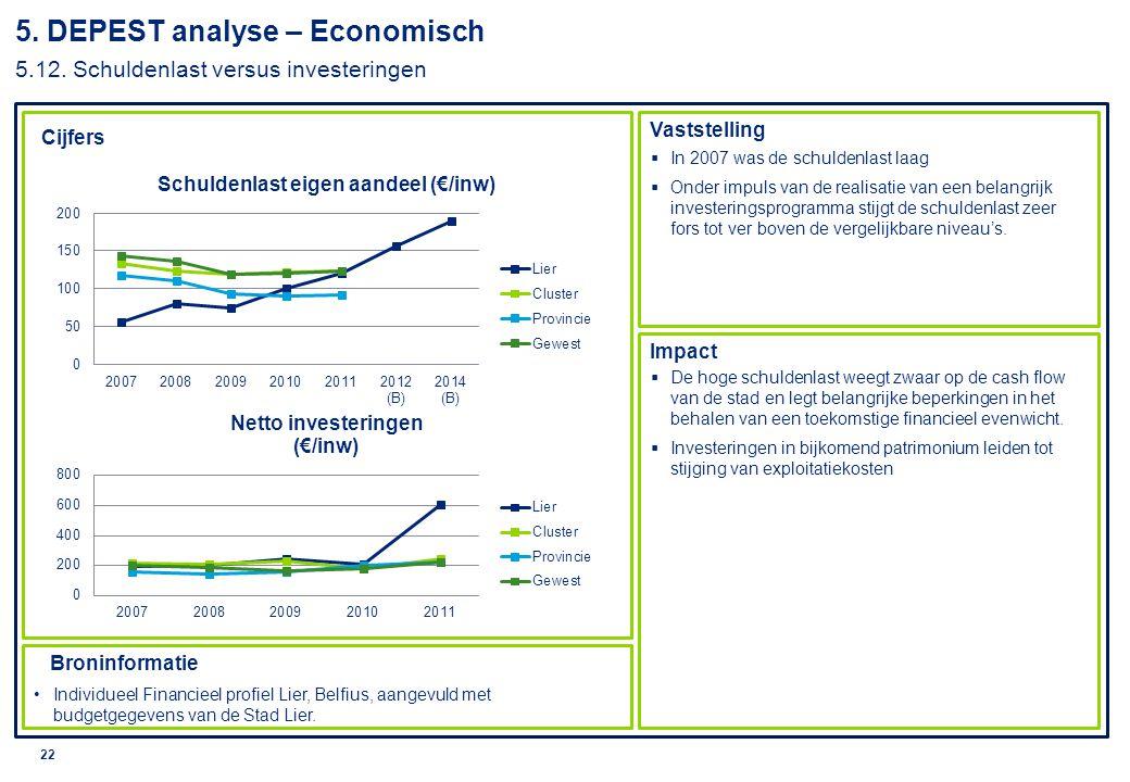 5. DEPEST analyse – Economisch 5.12. Schuldenlast versus investeringen