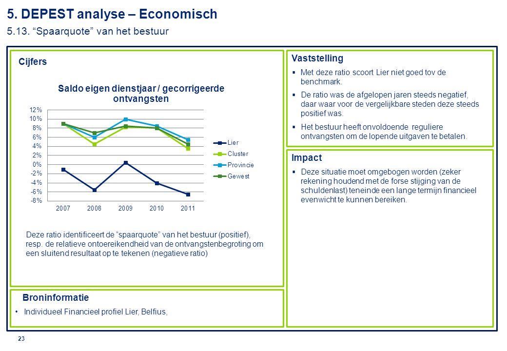 5. DEPEST analyse – Economisch 5.13. Spaarquote van het bestuur