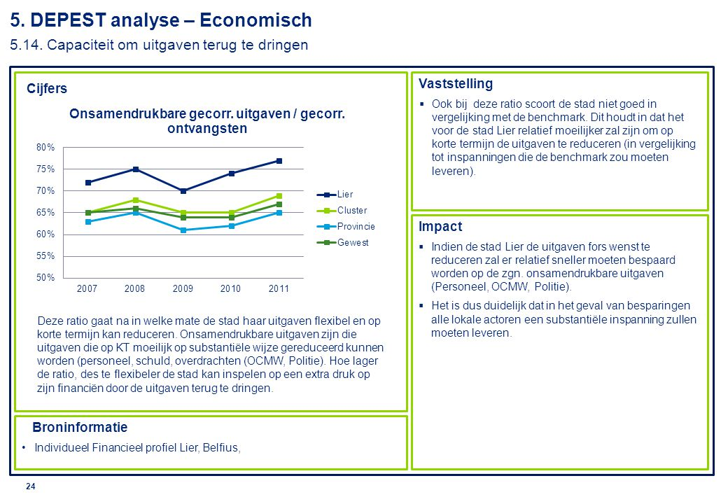 5. DEPEST analyse – Economisch 5. 14