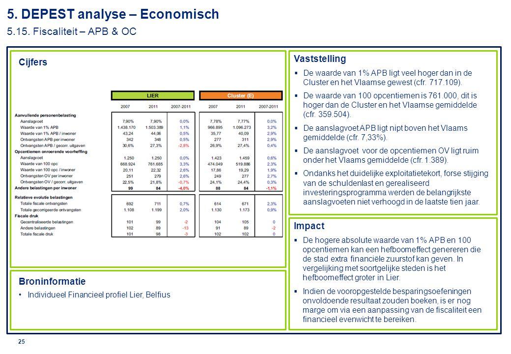 5. DEPEST analyse – Economisch 5.15. Fiscaliteit – APB & OC