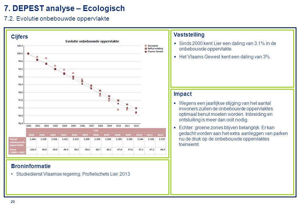 7. DEPEST analyse – Ecologisch 7.2. Evolutie onbebouwde oppervlakte