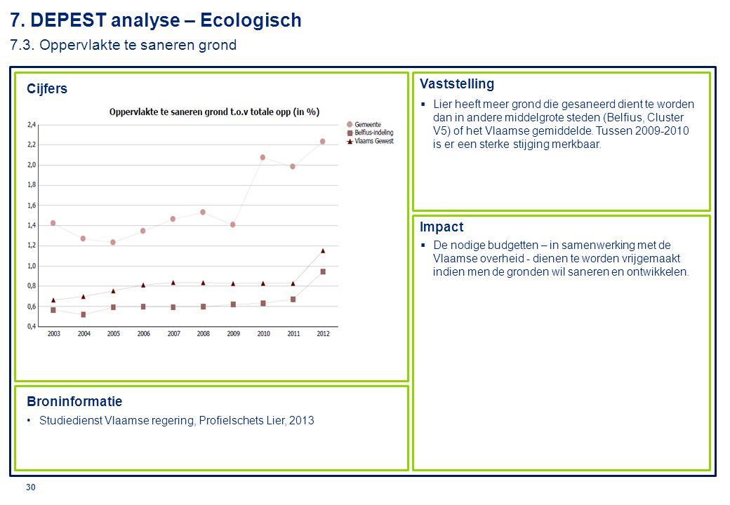 7. DEPEST analyse – Ecologisch 7.3. Oppervlakte te saneren grond